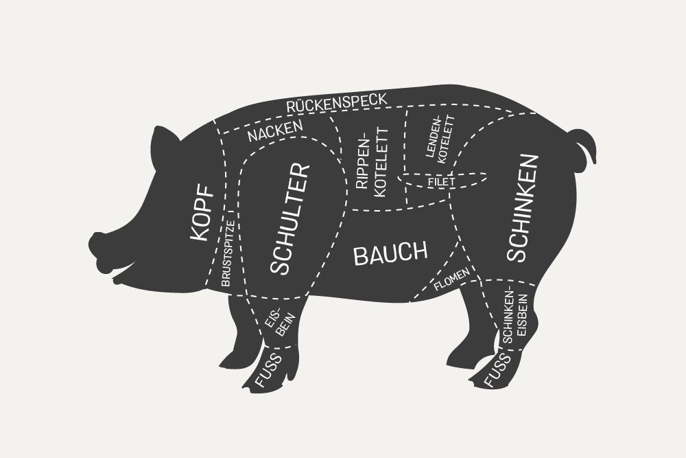 Schwein Fleischarten