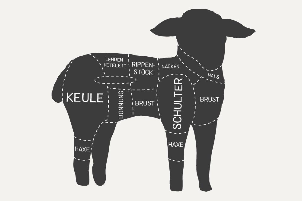 Fleischstücke Lamm