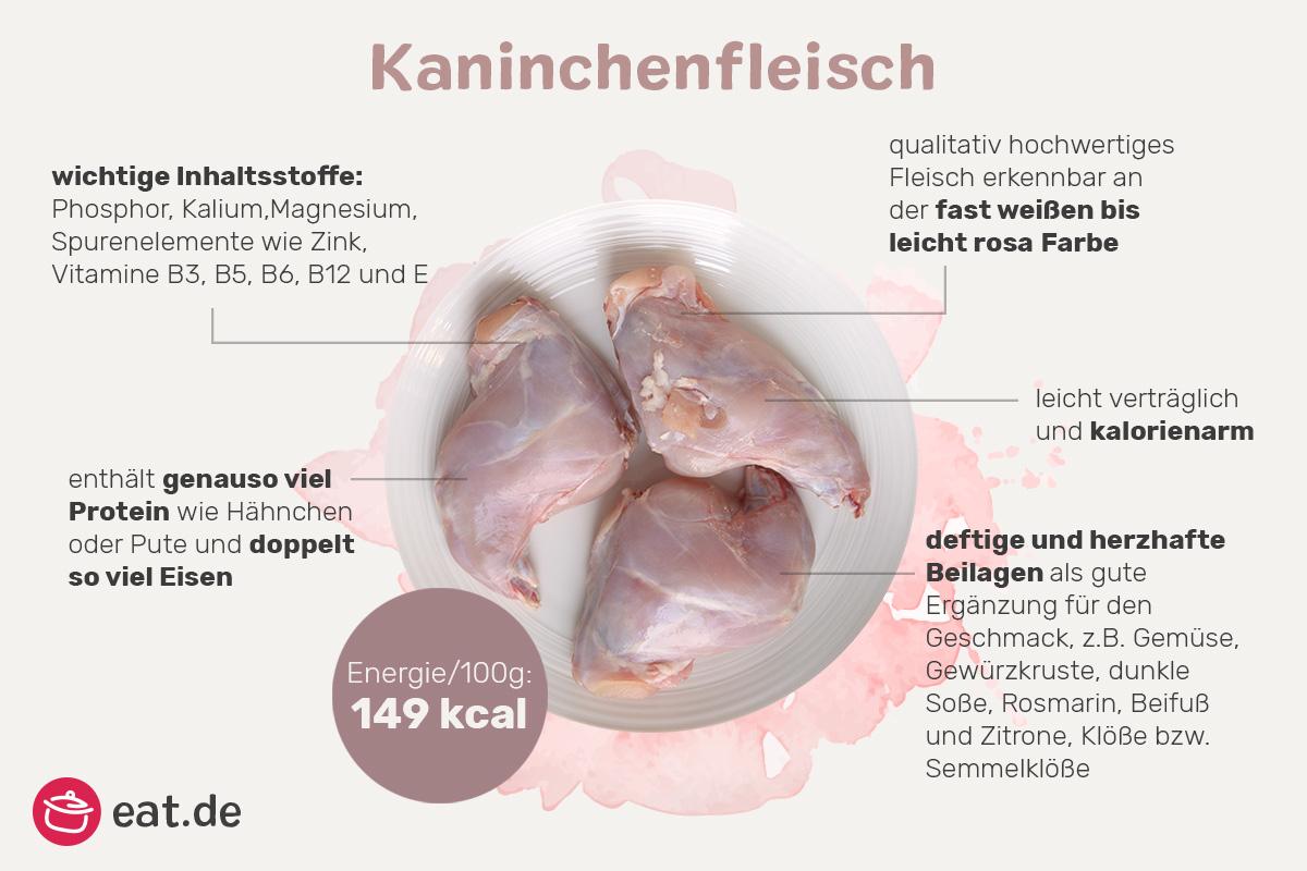 Infografik Kaninchenfleisch