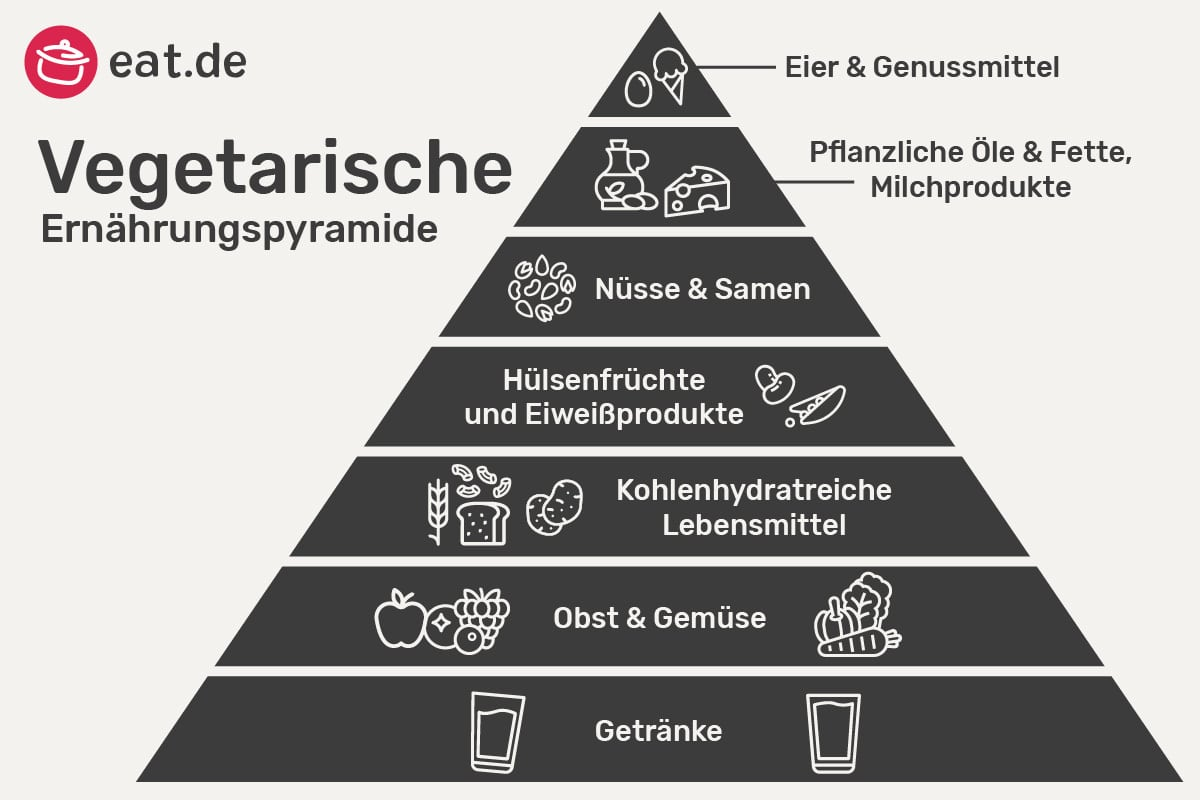 Aufbau der vegetarischen Ernährungspyramide
