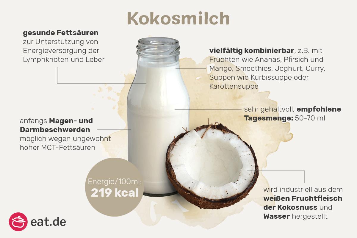 Infografik Kokosmilch